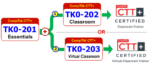 CTT+ Training Courses